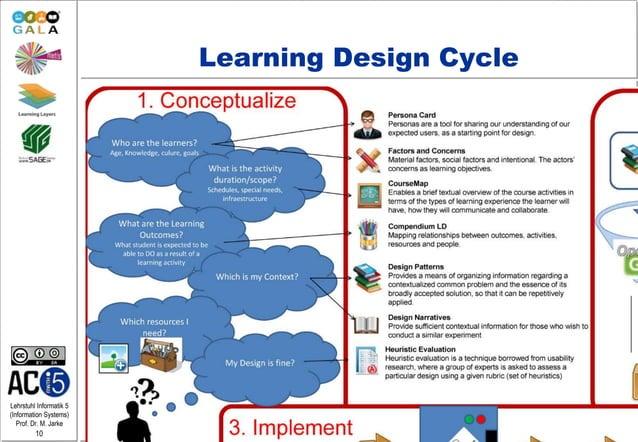 Lehrstuhl Informatik 5 (Information Systems) Prof. Dr. M. Jarke 10 Learning Design Cycle