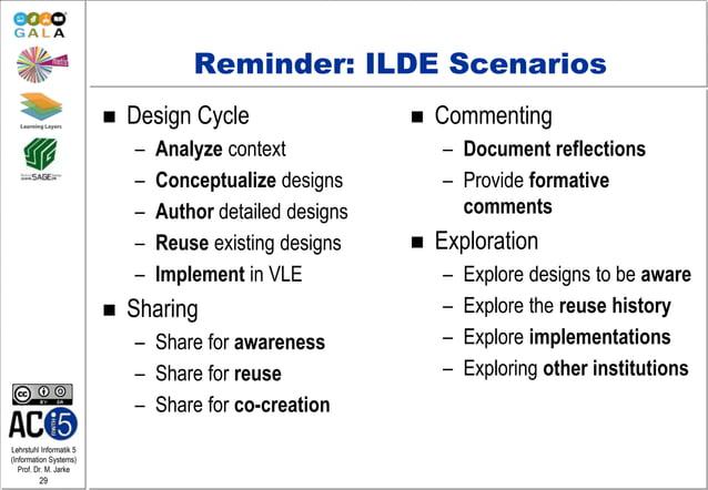 Lehrstuhl Informatik 5 (Information Systems) Prof. Dr. M. Jarke 29 Reminder: ILDE Scenarios  Design Cycle – Analyze conte...