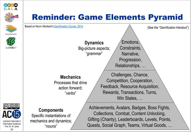 Lehrstuhl Informatik 5 (Information Systems) Prof. Dr. M. Jarke 30 Reminder: Game Elements Pyramid Dynamics Big-picture as...