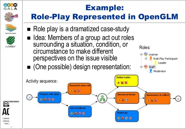 Lehrstuhl Informatik 5 (Information Systems) Prof. Dr. M. Jarke 8 Example: Role-Play Represented in OpenGLM  Role play is...