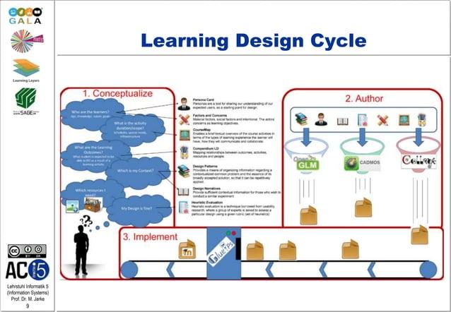 Lehrstuhl Informatik 5 (Information Systems) Prof. Dr. M. Jarke 9 Learning Design Cycle