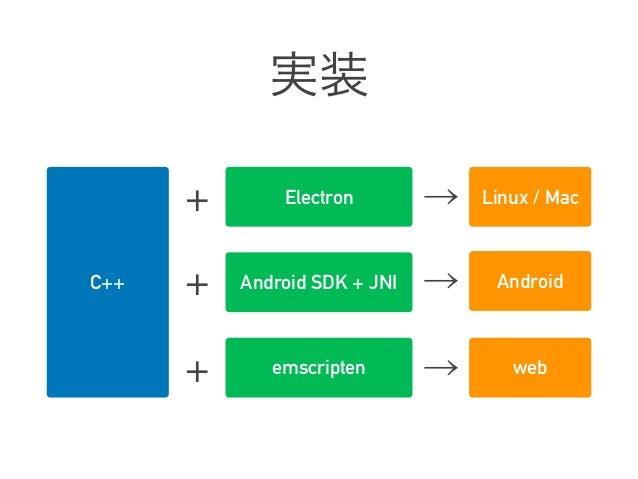 PROCESS WARP「プロセスがデバイス間で移動する」仕組みを作る