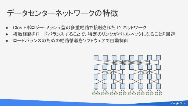 ● Clos トポロジー:メッシュ型の多重経路で接続された L2 ネットワーク ● 複数経路をロードバランスすることで、特定のリンクがボトルネックになることを回避 ● ロードバランスのための経路情報をソフトウェアで自動制御 データセンターネット...