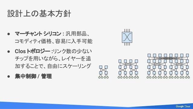 ● マーチャント シリコン : 汎用部品、 コモディティ価格、容易に入手可能 ● Clos トポロジー :リンク数の少ない チップを用いながら、レイヤーを追 加することで、自由にスケーリング ● 集中制御 / 管理 設計上の基本方針