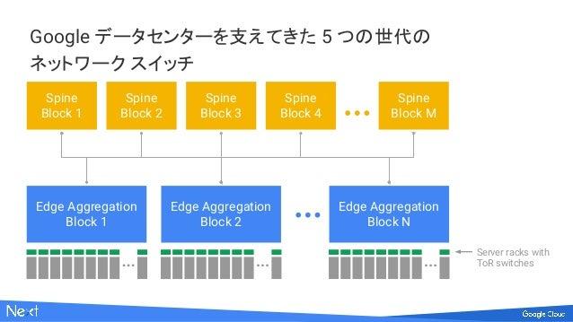 Google データセンターを支えてきた 5 つの世代の ネットワーク スイッチ Edge Aggregation Block 1 Edge Aggregation Block 2 Edge Aggregation Block N Spine ...