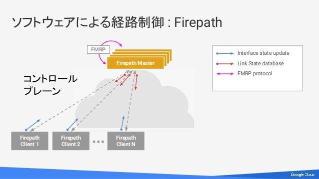 ソフトウェアによる経路制御 : Firepath Firepath Master Firepath Client 1 Firepath Client 2 Firepath Client N Interface state update Link...
