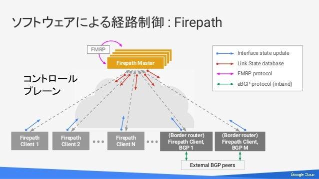 ソフトウェアによる経路制御 : Firepath Firepath Master Firepath Client 1 Firepath Client 2 Firepath Client N (Border router) Firepath Cl...