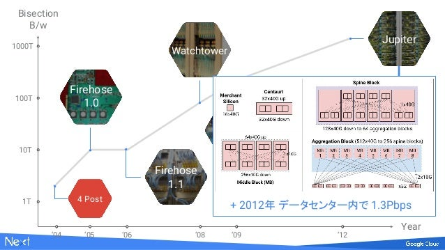 Saturn Firehose 1.0 1T 10T 100T 1000T '04 '05 '06 '08 '09 '12 Bisection B/w Year Watchtower 4 Post Jupiter + 2012年 データセンター...