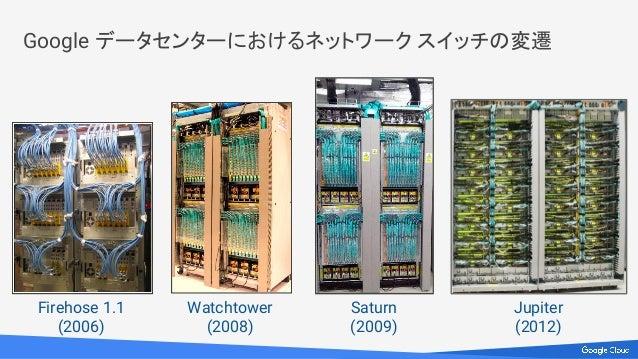 Google データセンターにおけるネットワーク スイッチの変遷 Firehose 1.1 (2006) Watchtower (2008) Saturn (2009) Jupiter (2012)