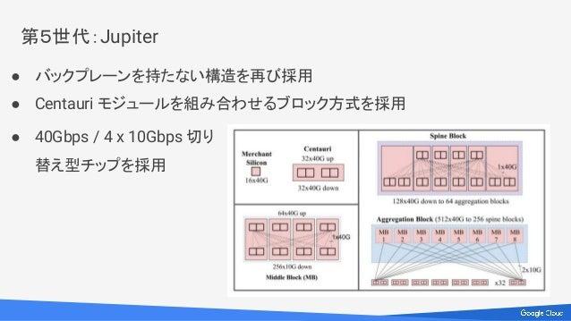 第5世代:Jupiter ● バックプレーンを持たない構造を再び採用 ● Centauri モジュールを組み合わせるブロック方式を採用 ● 40Gbps / 4 x 10Gbps 切り 替え型チップを採用