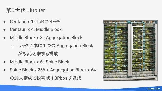 第5世代:Jupiter ● Centauri x 1:ToR スイッチ ● Centauri x 4:Middle Block ● Middle Block x 8 : Aggregation Block ○ ラック 2 本に 1 つの Ag...