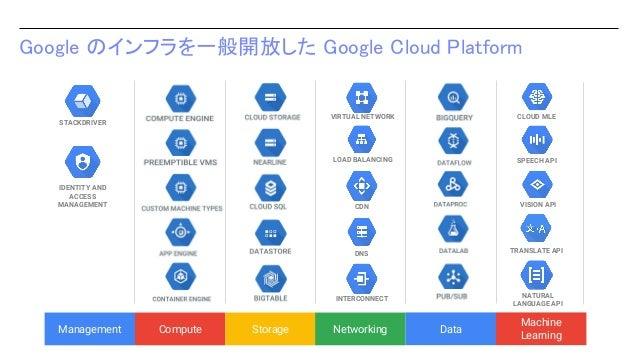 Google のインフラを一般開放した Google Cloud Platform VIRTUAL NETWORK LOAD BALANCING CDN DNS INTERCONNECT Management Compute Storage N...