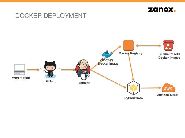 Docker In Der Aws Cloud