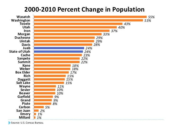 Economic And Demographic Profile Of Juab County Utah
