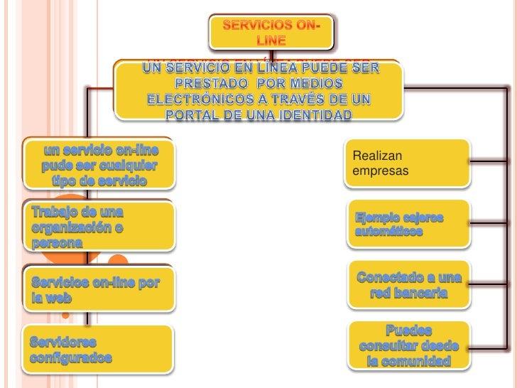 SERVICIOS ON-                             SERVICIOS ON-                                 LINE                              ...