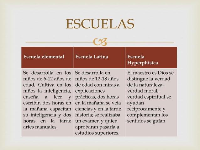   Cada etapa abarca estudios mas altos, extensos y profundos del saber divididos en tres: intelectual (principios básico...