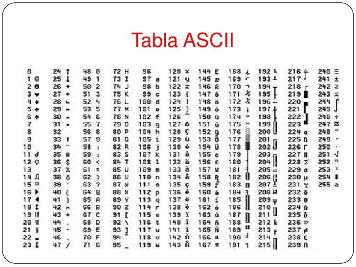 codigo ascii acento grave tabla con los codigos ascii