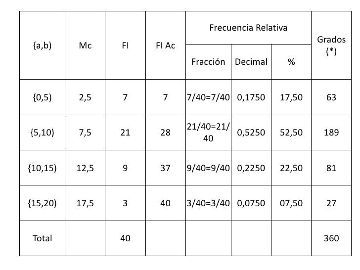 Frecuencia Relativa                                                            Grados {a,b)    Mc     FI   FI Ac          ...