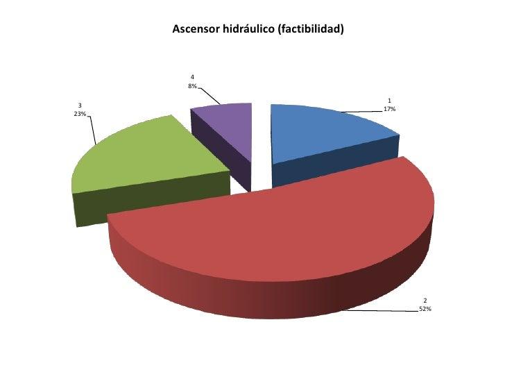 Ascensor hidráulico (factibilidad)          4         8%                                            1 3                   ...