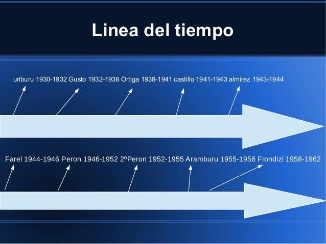 Linea del tiempo uriburu 1930-1932 Gusto 1932-1938 Ortiga 1938-1941 castillo 1941-1943 almirez 1943-1944 Farel 1944-1946 P...