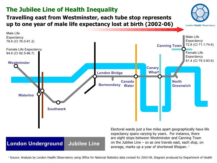 Travelling east from Westminster, each tube stop represents  up to one year of male life expectancy lost at birth (2002-06...