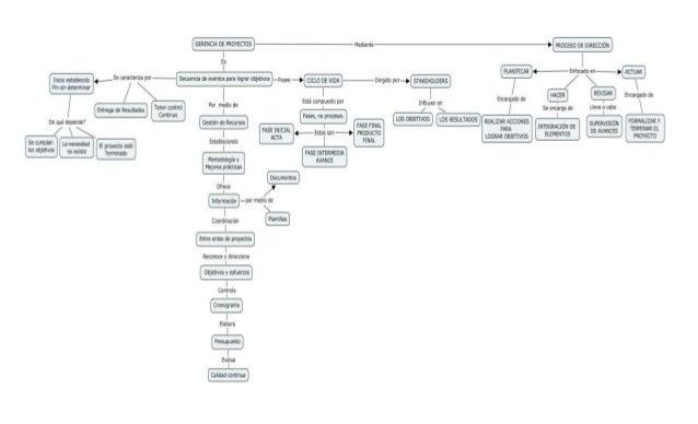 Juby gacharna mapa_conceptual_act.1