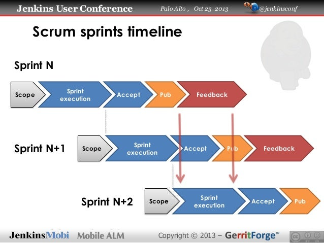 jenkins user conference   continuous delivery on mobile