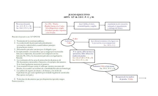 JUICIO EJECUTIVO ARTS. 327 AL 335 C. P. C. y M. Presentar demanda Art. 296: Títulos Juez Califica el título mandamiento de...