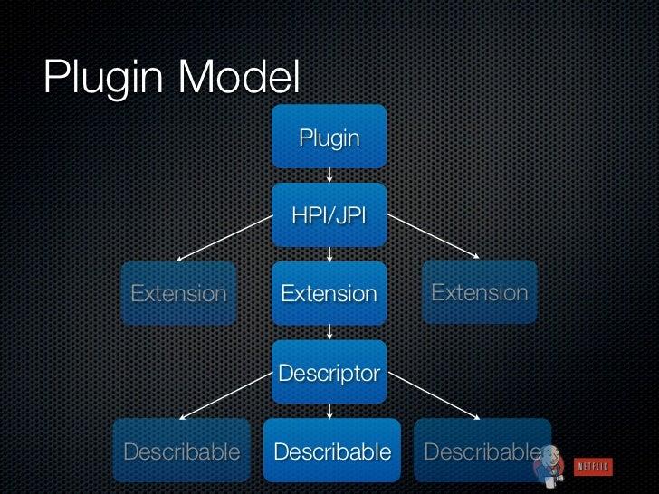 Plugin Model                   Plugin                  HPI/JPI    Extension    Extension     Extension                 Des...
