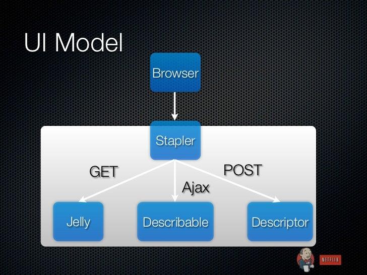 UI Model              Browser               Stapler       GET                 POST                   Ajax   Jelly     Desc...