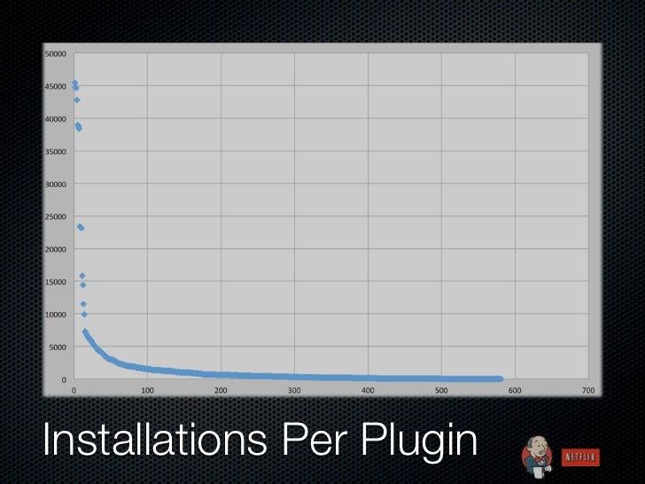 Installations Per Plugin