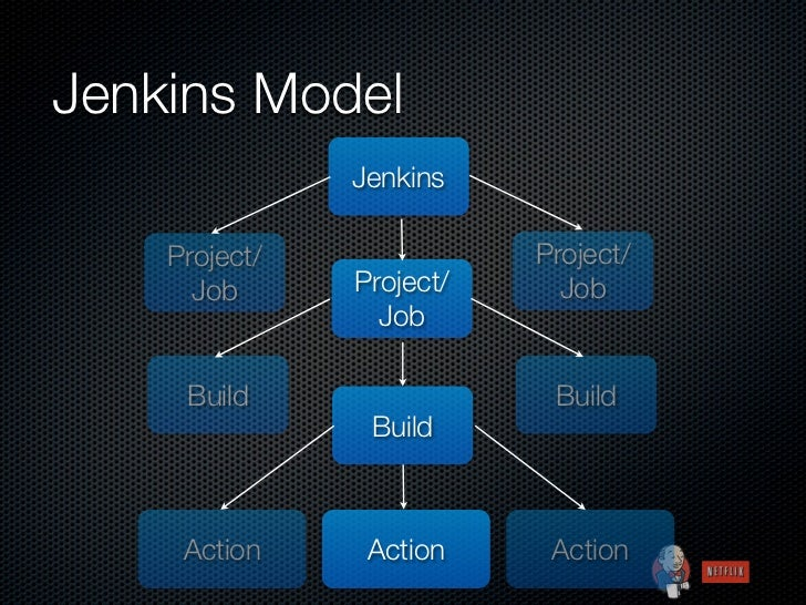 Jenkins Model               Jenkins    Project/              Project/      Job      Project/     Job                 Job  ...