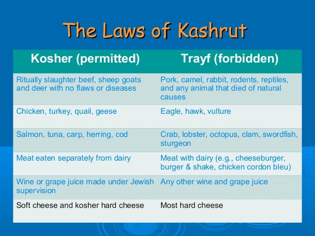 kosher jewish laws Kosher standards are derived from jewish law in the biblical books of leviticus  and deuteronomy the standards are based on a covenant with god to be.