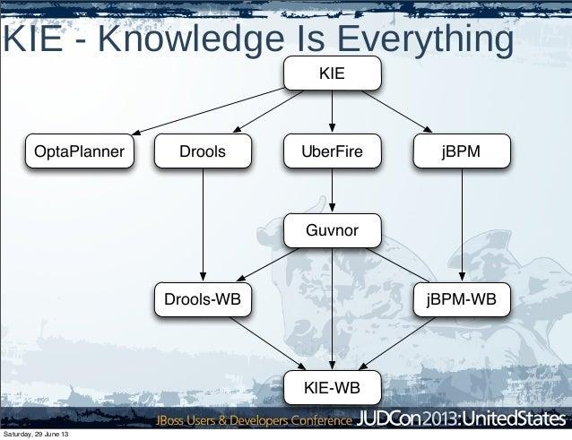 KIE - Knowledge Is Everything KIE Drools jBPMOptaPlanner UberFire Guvnor Drools-WB jBPM-WB KIE-WB Saturday, 29 June 13