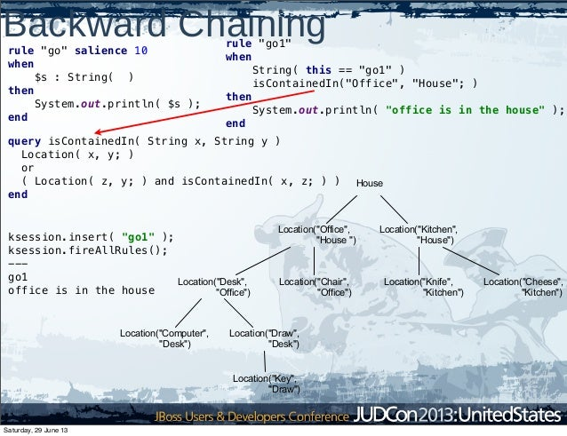"""Backward Chainingrule """"go1"""" when String( this == """"go1"""" ) isContainedIn(""""Office"""", """"House""""; ) then System.out.println( """"offi..."""