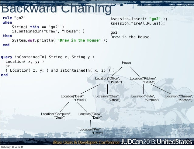"""Backward Chaining rule """"go2"""" when String( this == """"go2"""" ) isContainedIn(""""Draw"""", """"House""""; ) then System.out.println( """"Draw ..."""