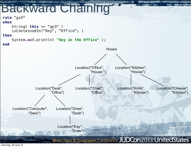 """Backward Chaining rule """"go3"""" when String( this == """"go3"""" ) isContainedIn(""""Key"""", """"Office""""; ) then System.out.println( """"Key i..."""
