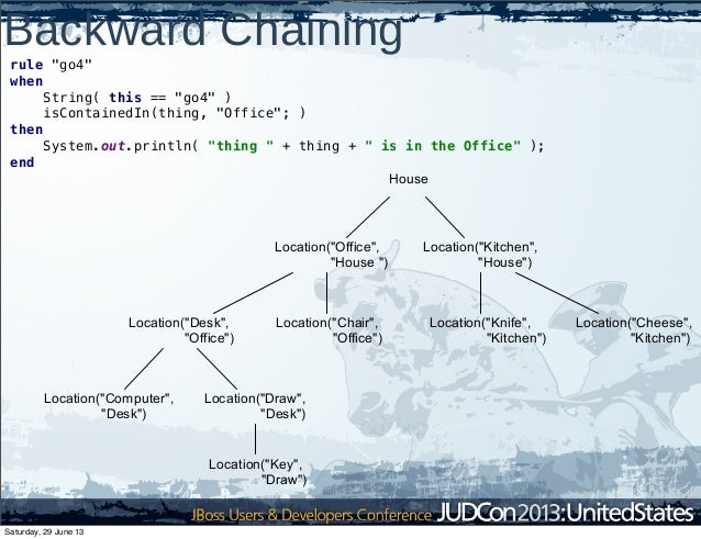"""Backward Chaining rule """"go4"""" when String( this == """"go4"""" ) isContainedIn(thing, """"Office""""; ) then System.out.println( """"thing..."""