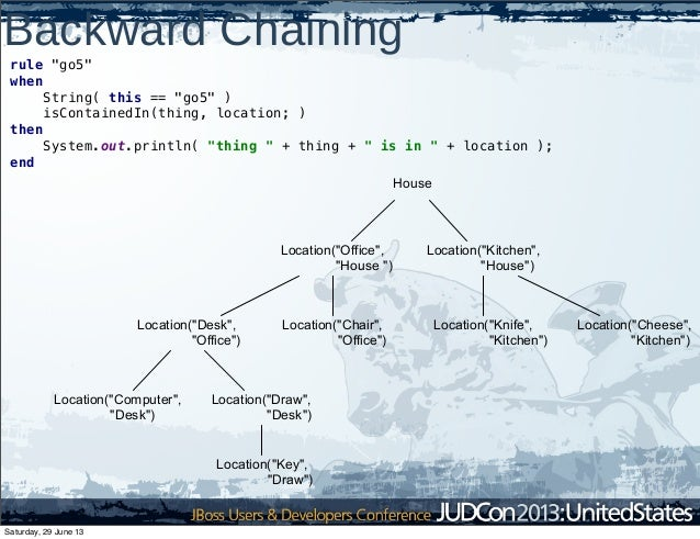 """Backward Chaining rule """"go5"""" when String( this == """"go5"""" ) isContainedIn(thing, location; ) then System.out.println( """"thing..."""