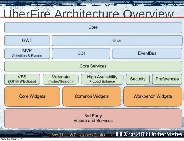 UberFire Architecture Overview Saturday, 29 June 13