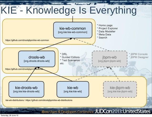 KIE - Knowledge Is Everything Saturday, 29 June 13