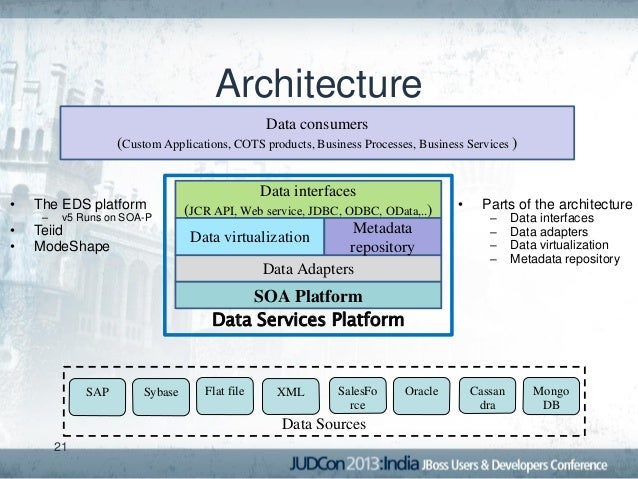 Enterprise Data Services : Enabling data as a service with the jboss enterprise