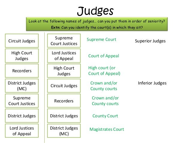 comparison of the roles of judges However, when a single classification is needed for comparison  states on  judges: independence, efficiency and responsibilities (2010)27.
