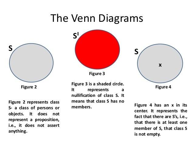 Categorical Propositions Venn Diagram Ukrandiffusion