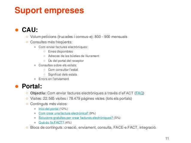 11 Suport empreses ● CAU: ○ Volum peticions (trucades i correus-e): 800 - 900 mensuals ○ Consultes més freqüents: ● Com en...