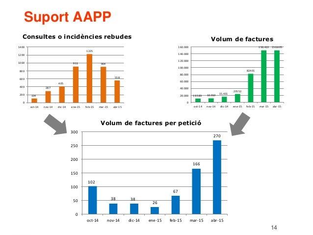 14 Suport AAPP Volum de factures per petició 102 38 38 26 67 166 270 0 50 100 150 200 250 300 oct-14 nov-14 dic-14 ene-15 ...