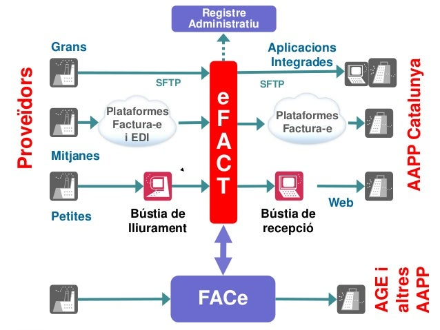 e F A C T Bústia de lliurament Bústia de recepció Proveïdors AAPPCatalunya Grans Aplicacions Integrades Petites Web Plataf...