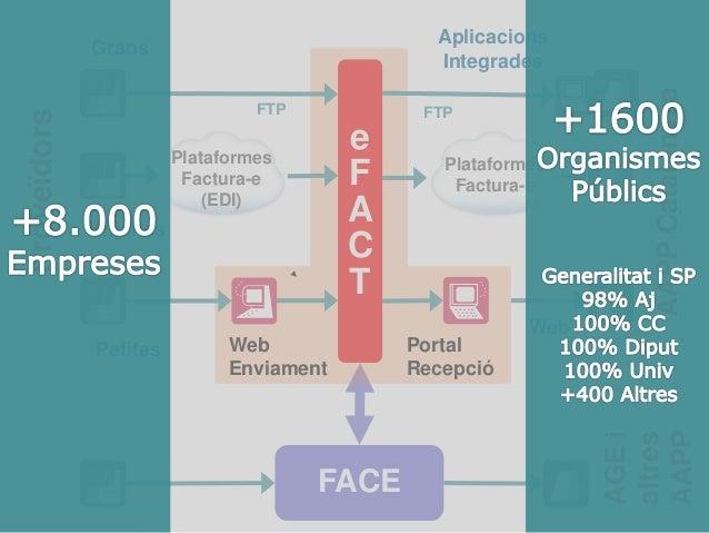 FACE AGEi altres AAPP e F A C T Web Enviament Portal Recepció Proveïdors AAPPCatalunyaa Grans Petites Web Plataformes Fact...