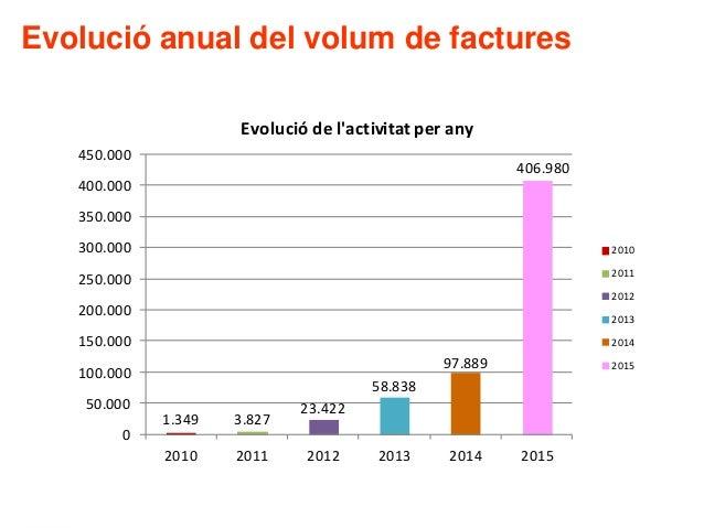 Evolució anual del volum de factures 1.349 3.827 23.422 58.838 97.889 406.980 0 50.000 100.000 150.000 200.000 250.000 300...