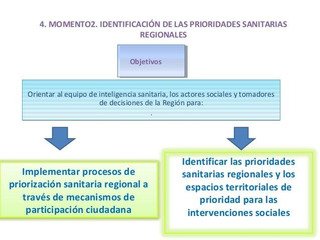 4. MOMENTO2. IDENTIFICACIÓN DE LAS PRIORIDADES SANITARIAS REGIONALES Orientar al equipo de inteligencia sanitaria, los act...